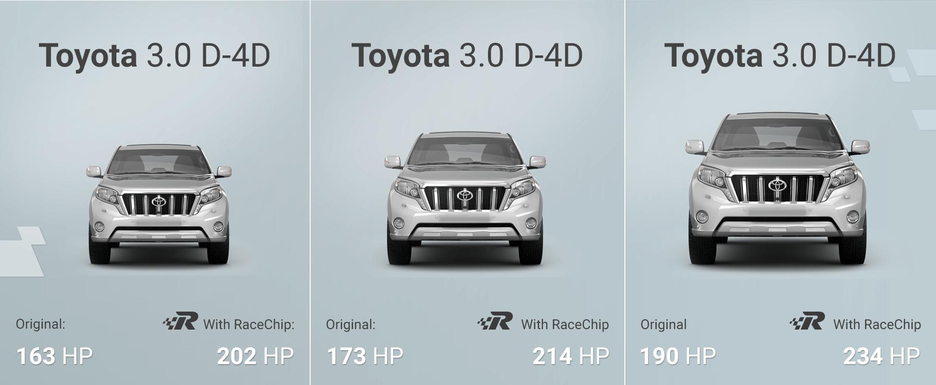 Performance Tuning Gain 30 Power And Torque Toyota Land Cruiser Prado Engine Turbo Diesel
